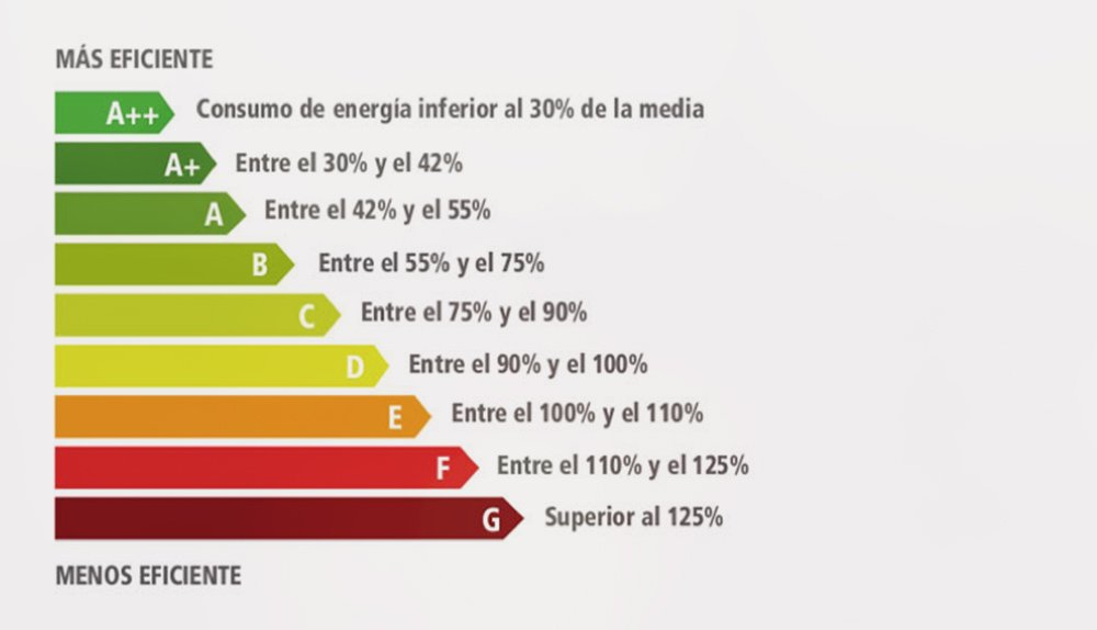 escala de eficiencia energetica